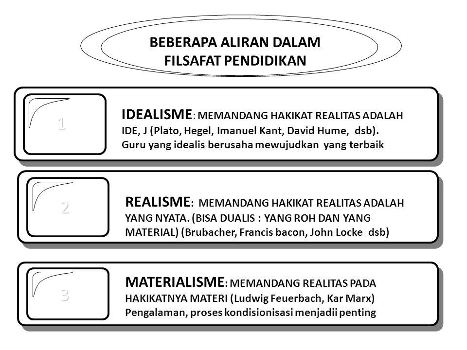 BEBERAPA ALIRAN DALAM FILSAFAT PENDIDIKAN 1 2 REALISME : MEMANDANG HAKIKAT REALITAS ADALAH YANG NYATA. (BISA DUALIS : YANG ROH DAN YANG MATERIAL) (Bru