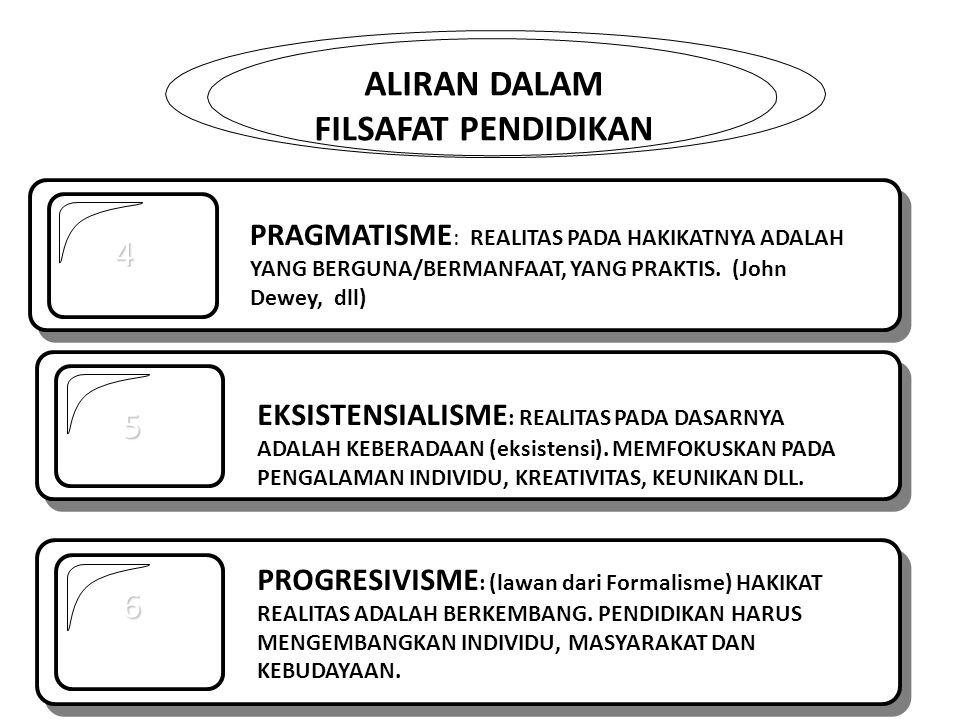 ALIRAN DALAM FILSAFAT PENDIDIKAN 4 5 EKSISTENSIALISME : REALITAS PADA DASARNYA ADALAH KEBERADAAN (eksistensi). MEMFOKUSKAN PADA PENGALAMAN INDIVIDU, K
