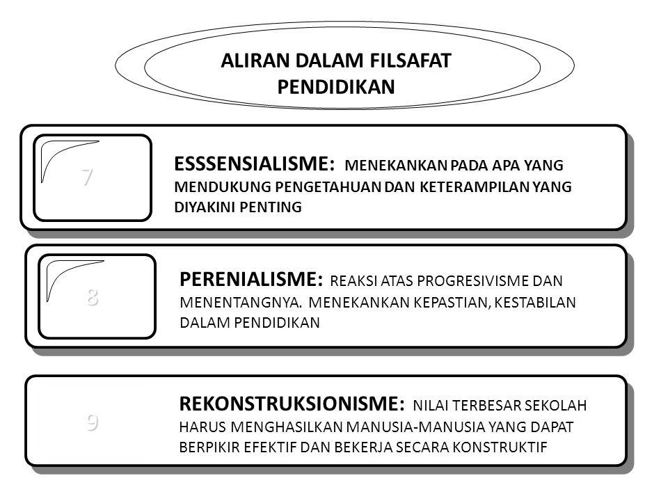 ALIRAN DALAM FILSAFAT PENDIDIKAN 7 8 PERENIALISME: REAKSI ATAS PROGRESIVISME DAN MENENTANGNYA. MENEKANKAN KEPASTIAN, KESTABILAN DALAM PENDIDIKAN 9 REK
