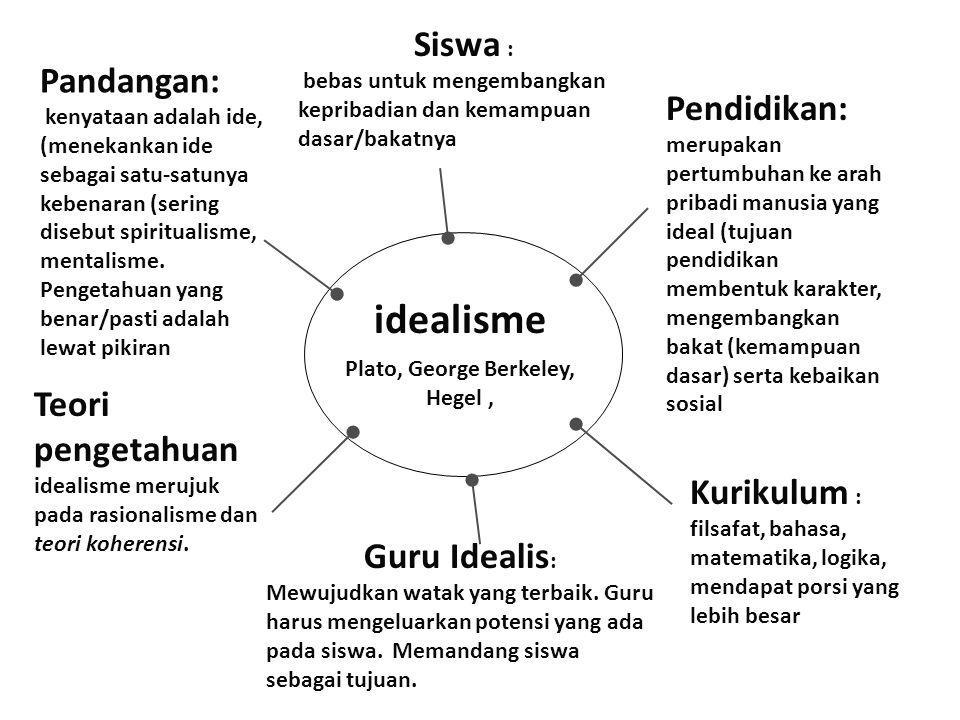 idealisme Plato, George Berkeley, Hegel, Pandangan: kenyataan adalah ide, (menekankan ide sebagai satu-satunya kebenaran (sering disebut spiritualisme