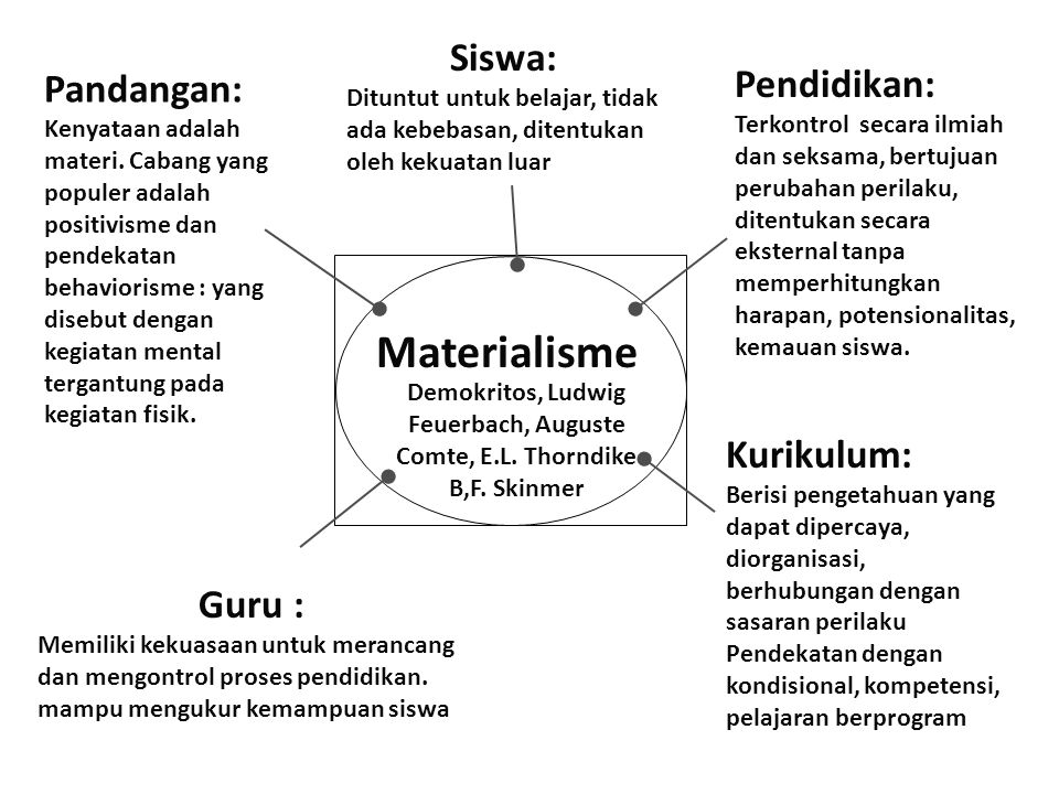 Materialisme Demokritos, Ludwig Feuerbach, Auguste Comte, E.L. Thorndike B,F. Skinmer Pandangan: Kenyataan adalah materi. Cabang yang populer adalah p