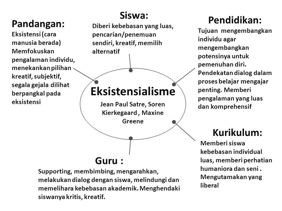 Eksistensialisme Jean Paul Satre, Soren Kierkegaard, Maxine Greene Pandangan: Eksistensi (cara manusia berada) Memfokuskan pengalaman individu, meneka