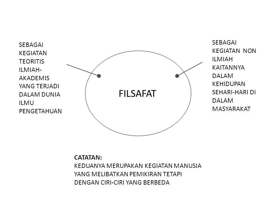 CABANG FILSAFAT UMUM: METAFISIKA EPISTEMOLOGI LOGIKA ETKA ESTETIKA KHUSUS: FILSAFAT POLITIK FILSAFAT HUKUM FILSAFAT KEBUDAYAAN FILSAFAT SOSIAL FILSAFAT PENDIDIKAN FILSAFAT AGAMA FILSAFAT SEJARAH Dsb.