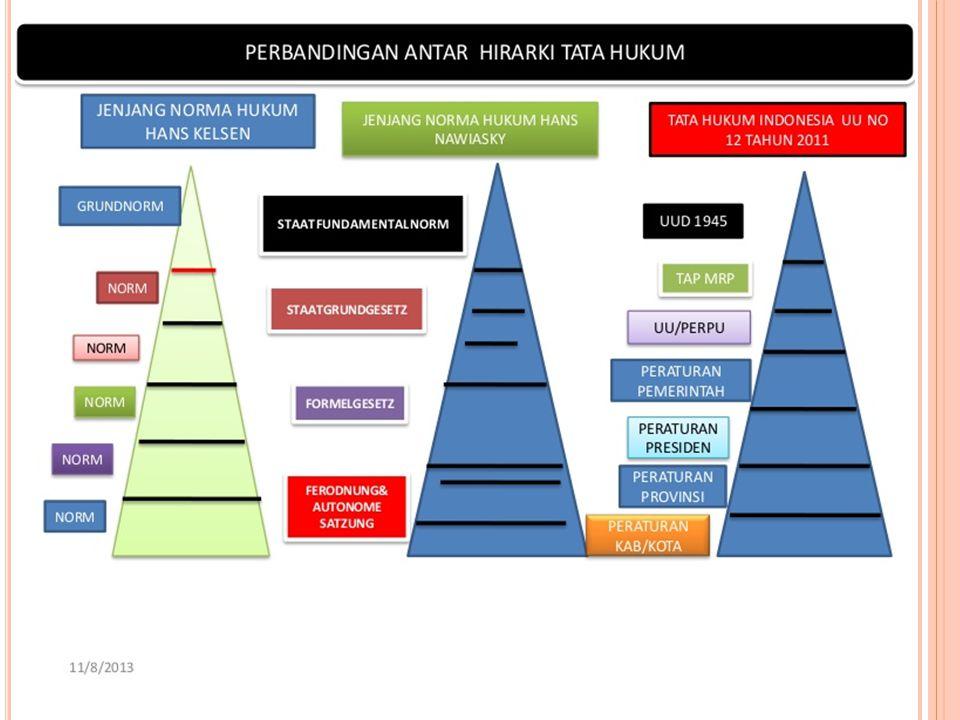 IMPLEMENTASI PANCASILA SEBAGAI DASAR NEGARA Pencasila adalah dasar negara Kesatuan Republik Indonesia. Menurut jenjang norma (stufentheorie) Hans Kels