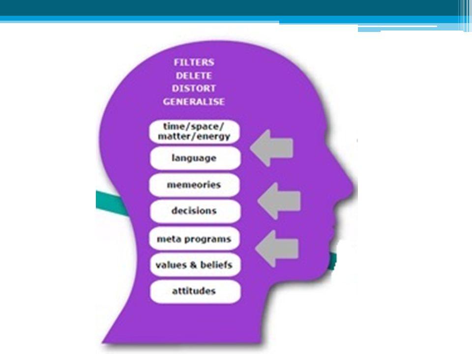 Psikologi komunikasi mendalami KESADARAN & PENGALAMAN manusia sbg proses komunikasi Latihan rancang gambar  psikologi komunikasi