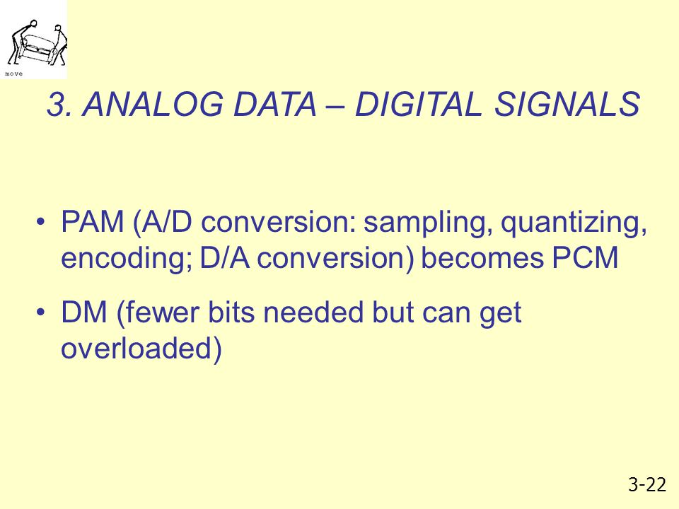 3-22 3. ANALOG DATA – DIGITAL SIGNALS PAM (A/D conversion: sampling, quantizing, encoding; D/A conversion) becomes PCM DM (fewer bits needed but can g