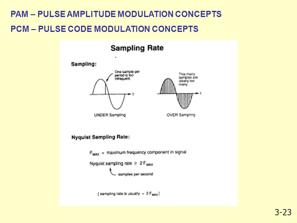 3-23 PAM – PULSE AMPLITUDE MODULATION CONCEPTS PCM – PULSE CODE MODULATION CONCEPTS