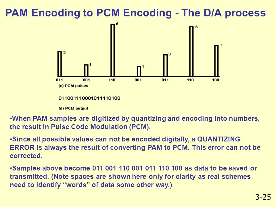 3-25 PAM Encoding to PCM Encoding - The D/A process When PAM samples are digitized by quantizing and encoding into numbers, the result in Pulse Code Modulation (PCM).