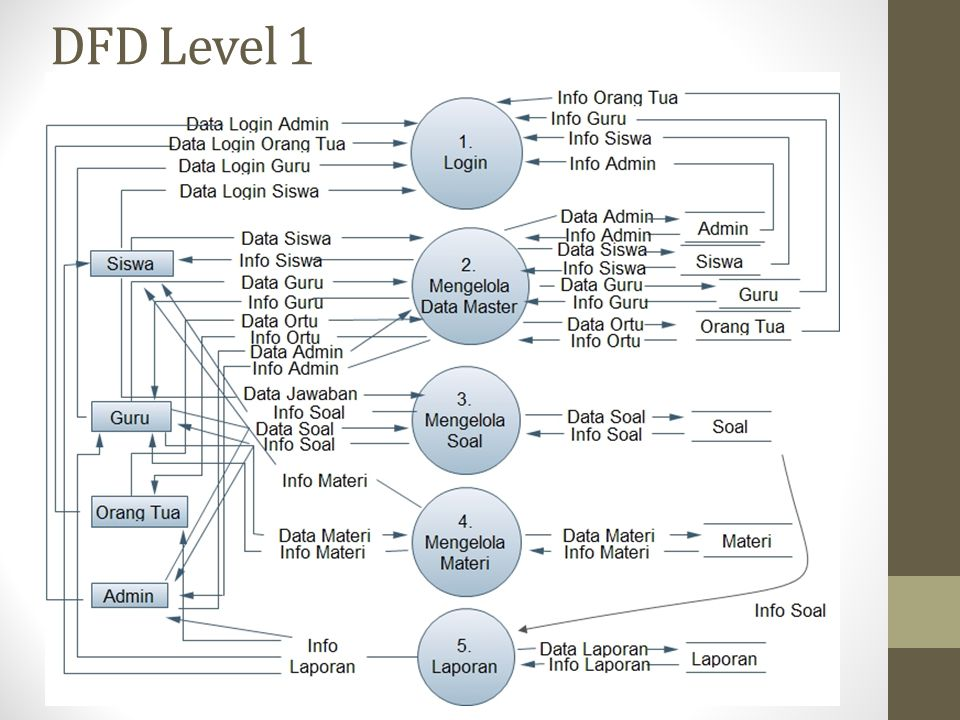DFD Level 1