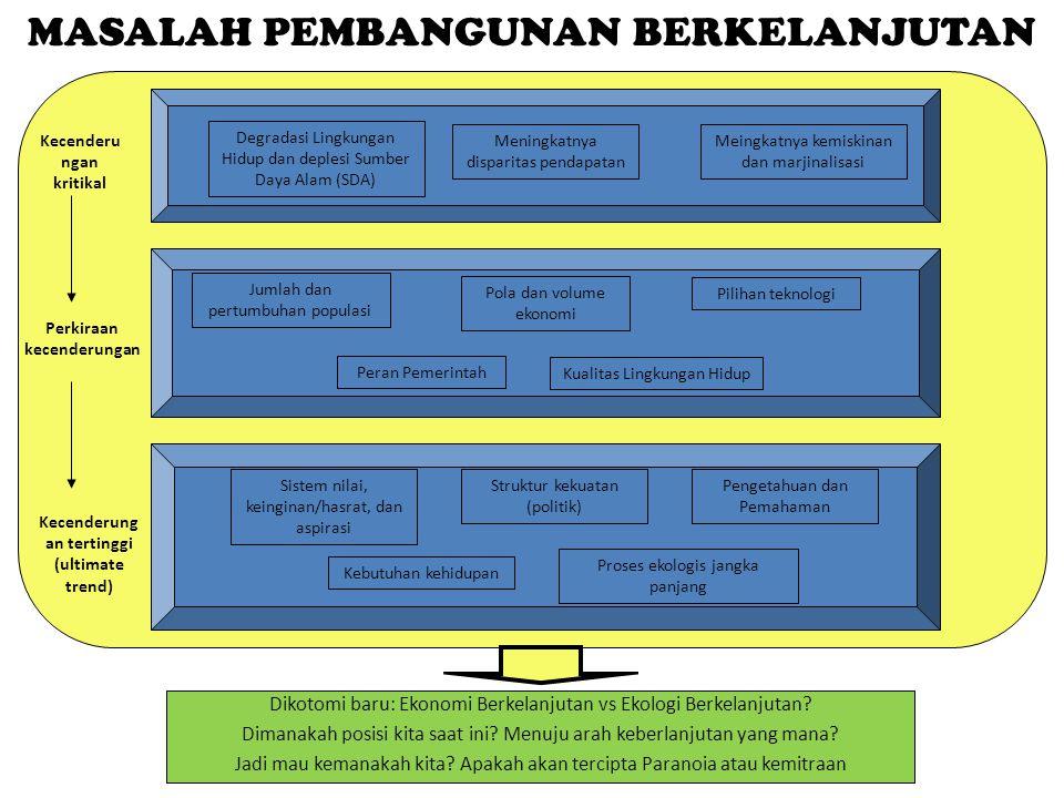 Identifikasi AWAL Penyeberangan Selat Sunda (1) UU Perlindungan Pengelolaan Lingkungan Hidup tahun 2009: Pasal 15 Pemerintah (Pusat) dan Pemda wajib membuat KLHS untuk memastikan prinsip pembangunan berkelanjutan menjadi dasar dan terintegrasi dalam kebijakan, rencana, dan/atau program (KRP) pembangunan Pemmerintah dan Pemda wajib melaksanakan rekomendasi KLHS dalam penyusunan RPJP (N/D), RPJM (N/D), dan RTRW (N/D) Pasal 16 KLHS mencakup daya dukung dan daya tampung, perkiraan resiko LH, kinerja jasa ekosistem, efisiensi SDA, resiliensi dan kapasitas adaptasi perubahan iklim, ketahanan dan potensi keanekaragaman hayati Pasal 17 KLHS menjadi dasar KRP di suatu wilayah Pasal 18 Tata laksana KLHS diatur dalam PP Pasal 19 Perencanaan tata ruang wajib didasarkan KLHS untuk menjaga kelestarian fungsi LH dengan memperhatikan daya dukung dan daya tampung