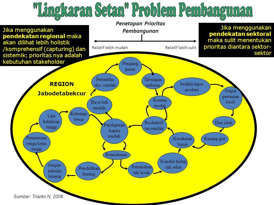 Jika menggunakan pendekatan regional maka akan dilihat lebih holistik /komprehensif (capturing) dan sistemik; prioritas nya adalah kebutuhan stakehold