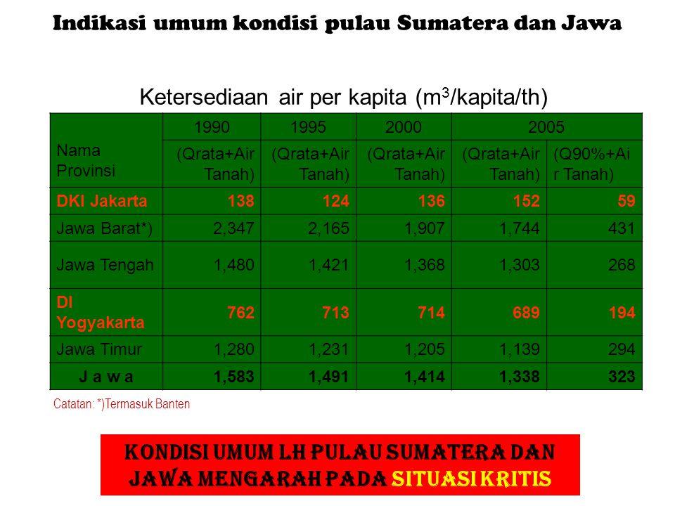 Ketersediaan Air Ketersediaan air per kapita (m 3 /kapita/th) Nama Provinsi 1990199520002005 (Qrata+Air Tanah) (Q90%+Ai r Tanah) DKI Jakarta1381241361