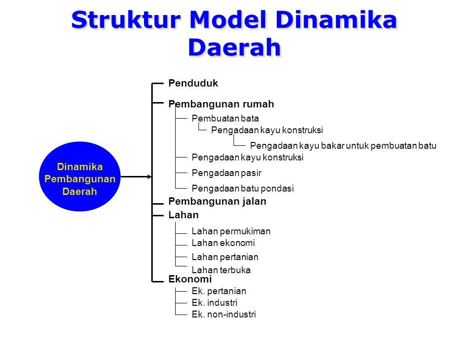 Struktur Model Dinamika Daerah Penduduk Pembangunan rumah Pembangunan jalan Lahan Ekonomi Ek.