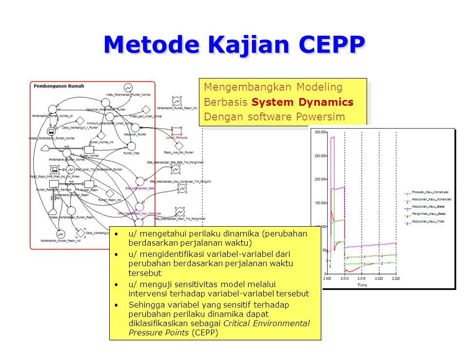 Metode Kajian CEPP Mengembangkan Modeling Berbasis System Dynamics Dengan software Powersim Mengembangkan Modeling Berbasis System Dynamics Dengan sof