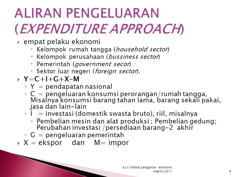 empat pelaku ekonomi  Kelompok rumah tangga (household sector)  Kelompok perusahaan (bussiness sector)  Pemerintah (government secor)  Sektor luar negeri (foreign sector).