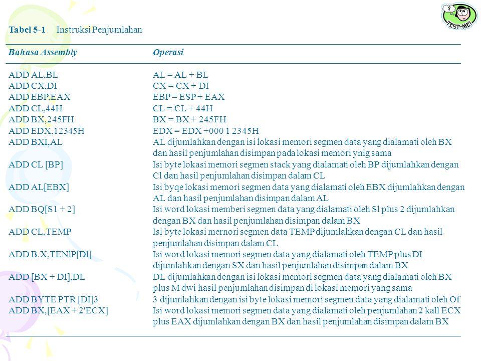 Tabel 5-1Instruksi Penjumlahan Bahasa AssemblyOperasi ADD AL,BLAL = AL + BL ADD CX,DICX = CX + DI ADD EBP,EAXEBP = ESP + EAX ADD CL,44HCL = CL + 44H A