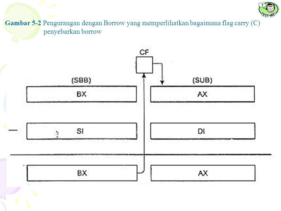 Gambar 5-2 Pengurangan dengan Borrow yang memperlihatkan bagaimana flag carry (C) penyebarkan borrow
