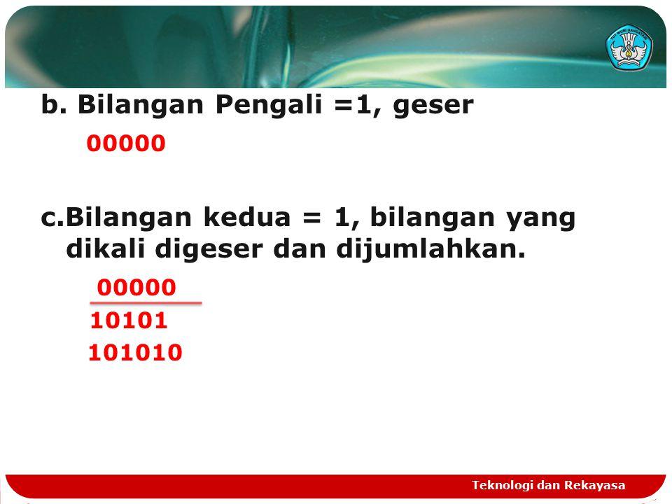b. Bilangan Pengali =1, geser 00000 c.Bilangan kedua = 1, bilangan yang dikali digeser dan dijumlahkan. 00000 10101 101010 Teknologi dan Rekayasa