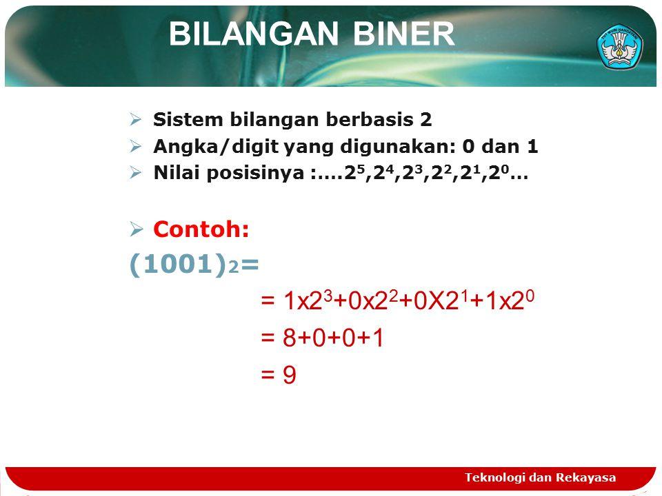BILANGAN BINER  Sistem bilangan berbasis 2  Angka/digit yang digunakan: 0 dan 1  Nilai posisinya :….2 5,2 4,2 3,2 2,2 1,2 0 …  Contoh: (1001) 2 = = 1x2 3 +0x2 2 +0X2 1 +1x2 0 = 8+0+0+1 = 9 Teknologi dan Rekayasa