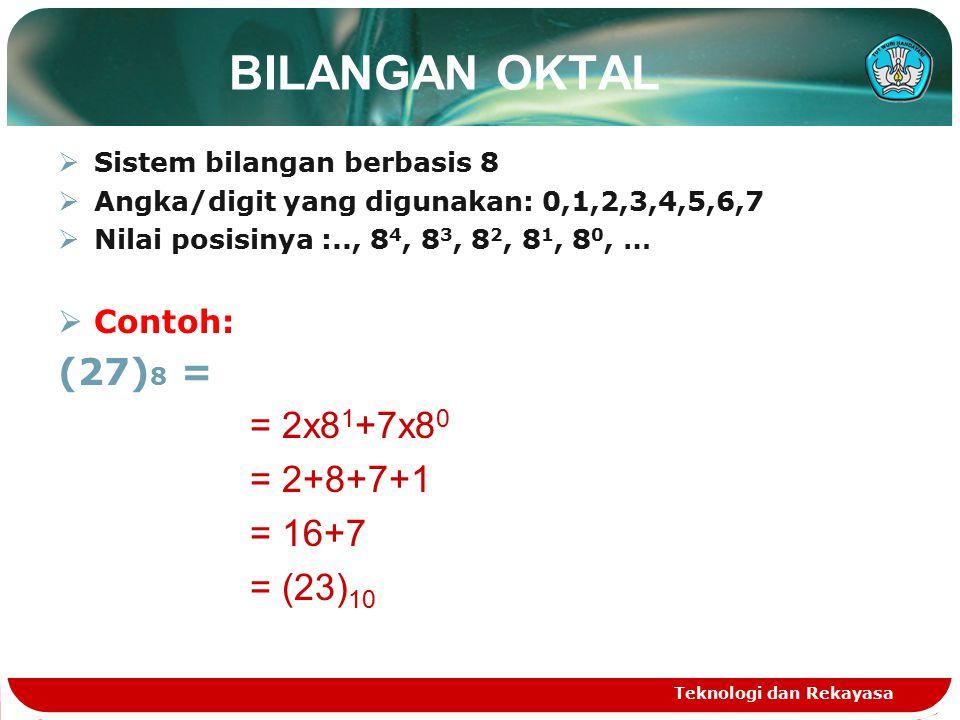 BILANGAN OKTAL  Sistem bilangan berbasis 8  Angka/digit yang digunakan: 0,1,2,3,4,5,6,7  Nilai posisinya :.., 8 4, 8 3, 8 2, 8 1, 8 0, …  Contoh: (27) 8 = = 2x8 1 +7x8 0 = 2+8+7+1 = 16+7 = (23) 10 Teknologi dan Rekayasa