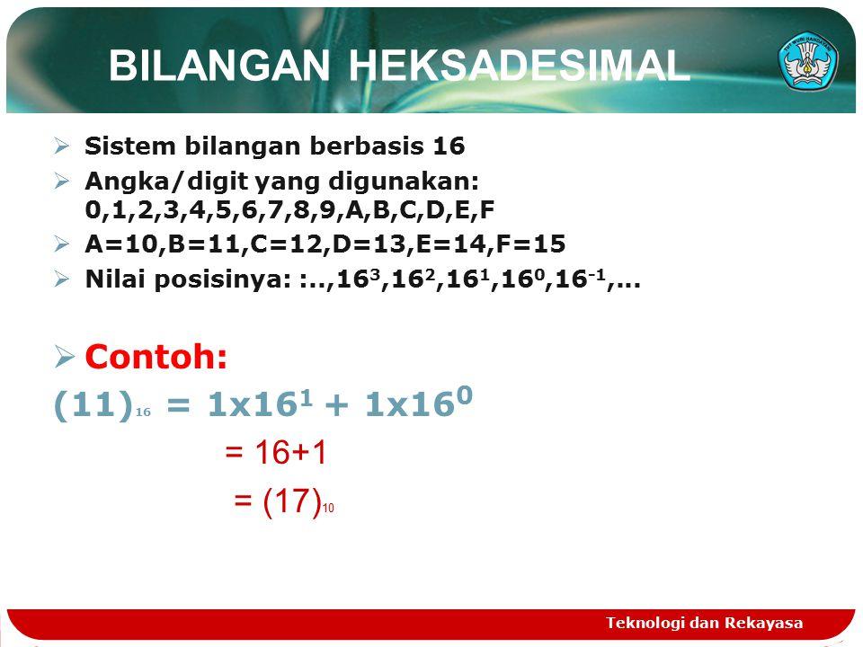 BILANGAN HEKSADESIMAL  Sistem bilangan berbasis 16  Angka/digit yang digunakan: 0,1,2,3,4,5,6,7,8,9,A,B,C,D,E,F  A=10,B=11,C=12,D=13,E=14,F=15  Nilai posisinya: :..,16 3,16 2,16 1,16 0,16 -1,...