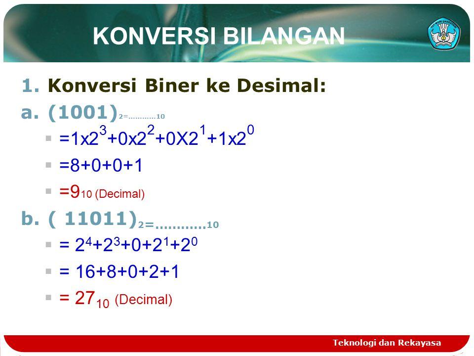 KONVERSI BILANGAN 1.Konversi Biner ke Desimal: a.(1001) 2=…………10  =1x2 3 +0x2 2 +0X2 1 +1x2 0  =8+0+0+1  =9 10 (Decimal) b.( 11011) 2 =………… 10  = 2 4 +2 3 +0+2 1 +2 0  = 16+8+0+2+1  = 27 10 (Decimal) Teknologi dan Rekayasa