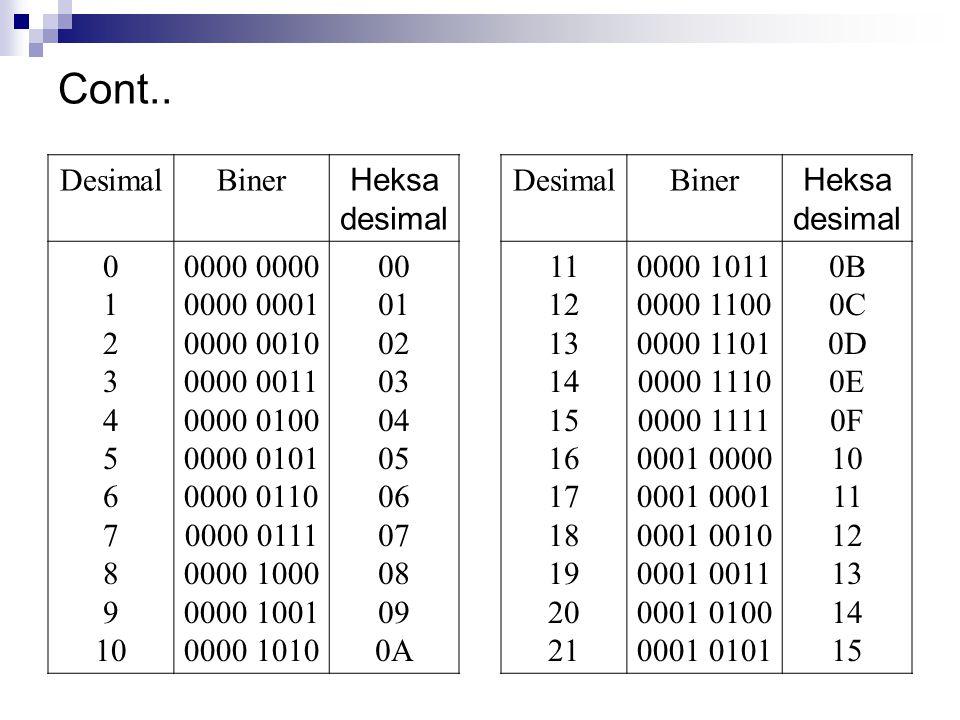 Cont.. DesimalBiner Heksa desimal 0 1 2 3 4 5 6 7 8 9 10 0000 0000 0001 0000 0010 0000 0011 0000 0100 0000 0101 0000 0110 0000 0111 0000 1000 0000 100