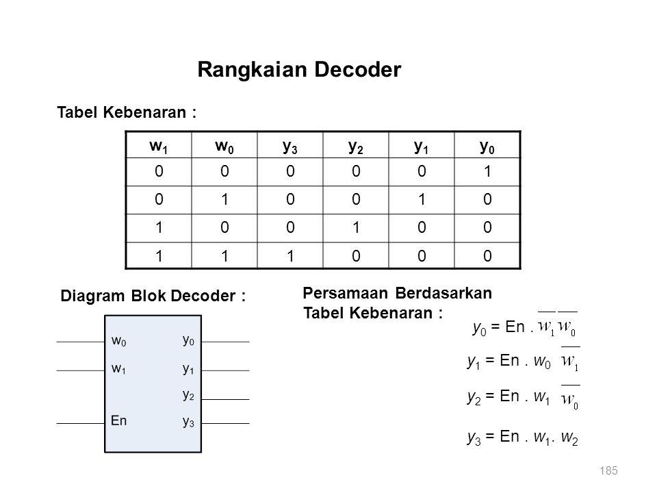 185 Rangkaian Decoder w1w1 w0w0 y3y3 y2y2 y1y1 y0y0 000001 010010 100100 111000 Tabel Kebenaran : y 0 = En. y 1 = En. w 0 y 2 = En. w 1 y 3 = En. w 1.