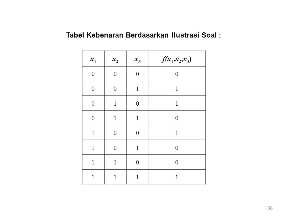 188 x1x1 x2x2 x3x3 f(x 1,x 2,x 3 ) 0000 0011 0101 0110 1001 1010 1100 1111 Tabel Kebenaran Berdasarkan Ilustrasi Soal :