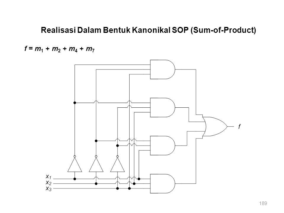 189 f = m 1 + m 2 + m 4 + m 7 Realisasi Dalam Bentuk Kanonikal SOP (Sum-of-Product)
