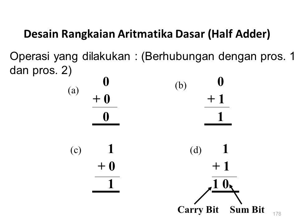 178 Desain Rangkaian Aritmatika Dasar (Half Adder) 0 + 0 0 + 1 1 + 0 1 + 1 1 0 Carry Bit (a) (b) (c)(d) Operasi yang dilakukan : (Berhubungan dengan p