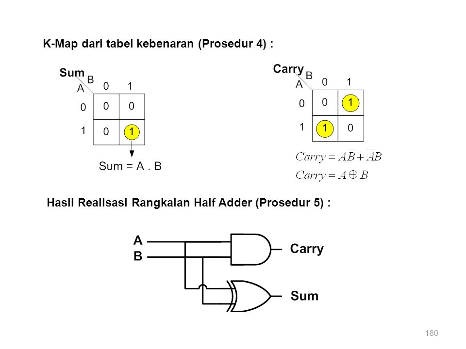 180 K-Map dari tabel kebenaran (Prosedur 4) : Hasil Realisasi Rangkaian Half Adder (Prosedur 5) :