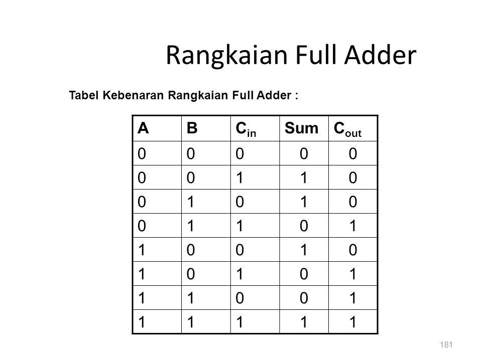 181 Rangkaian Full Adder ABC in SumC out 00000 00110 01010 01101 10010 10101 11001 11111 Tabel Kebenaran Rangkaian Full Adder :
