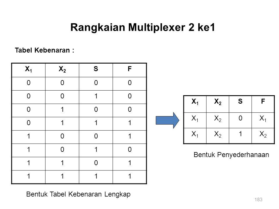 183 Rangkaian Multiplexer 2 ke1 X1X1 X2X2 SF 0000 0010 0100 0111 1001 1010 1101 1111 Tabel Kebenaran : X1X1 X2X2 SF X1X1 X2X2 0X1X1 X1X1 X2X2 1X2X2 Be
