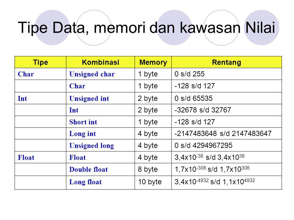 Tipe Data, memori dan kawasan Nilai TipeKombinasiMemoryRentang CharUnsigned char 1 byte0 s/d 255 Char 1 byte-128 s/d 127 IntUnsigned int 2 byte0 s/d 6