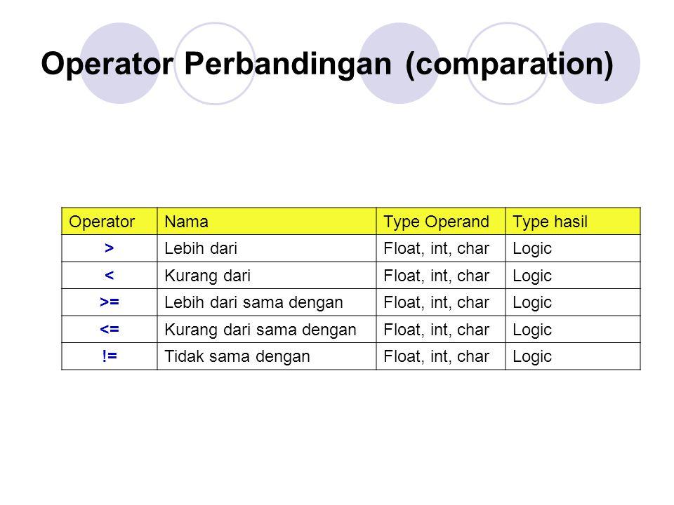 Operator Perbandingan (comparation) OperatorNamaType OperandType hasil >Lebih dariFloat, int, charLogic <Kurang dariFloat, int, charLogic >=Lebih dari