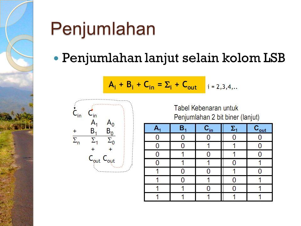Untuk operasi aritmatika selain bilangan biner bisa dilakukan dengan cara/acuan yang sama dengan bilangan biner.