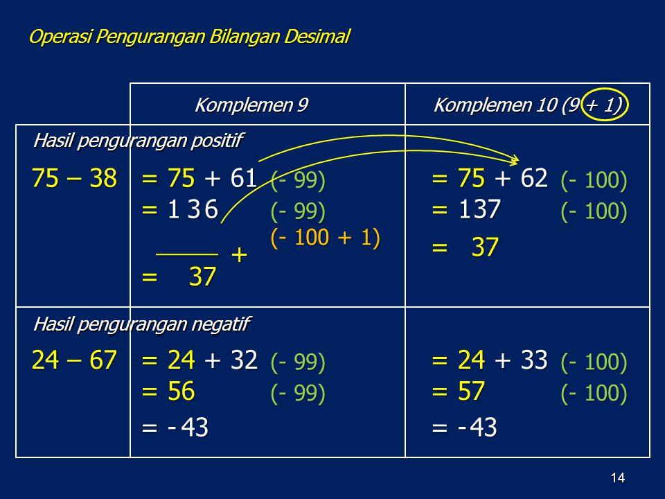 14 75 – 38 = 75 + 62 = 37 = 3 37 (- 100) 24 – 67 = 24 + 33 = 57 = - 43 (- 100) 1 = 75 + 61 = 3 37 + (- 99) (- 100 + 1) = 24 + 32 = 56 = - 43 (- 99) Ko
