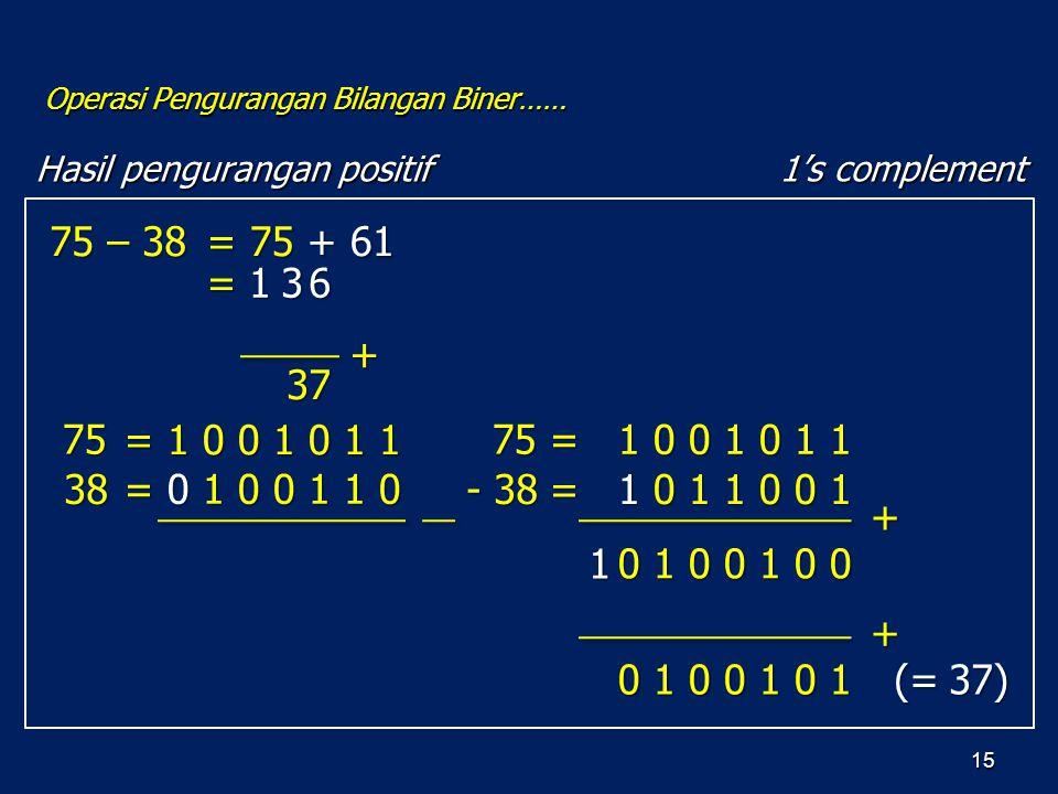 15 75 – 38 = 75 + 61 37 + Hasil pengurangan positif Operasi Pengurangan Bilangan Biner…… 1's complement 75 38 = 1 0 0 1 0 1 1 = 0 1 0 0 1 1 0 = 1 0 0