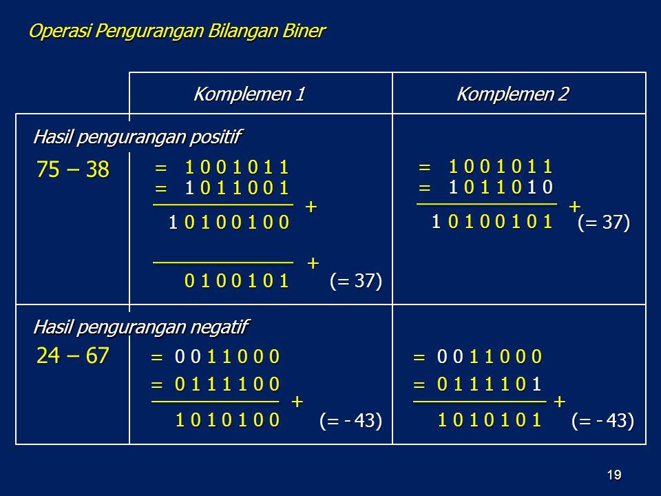 19 75 – 38 Komplemen 2 Komplemen 1 Hasil pengurangan positif Hasil pengurangan negatif Operasi Pengurangan Bilangan Biner = 1 0 0 1 0 1 1 = 1 0 1 1 0