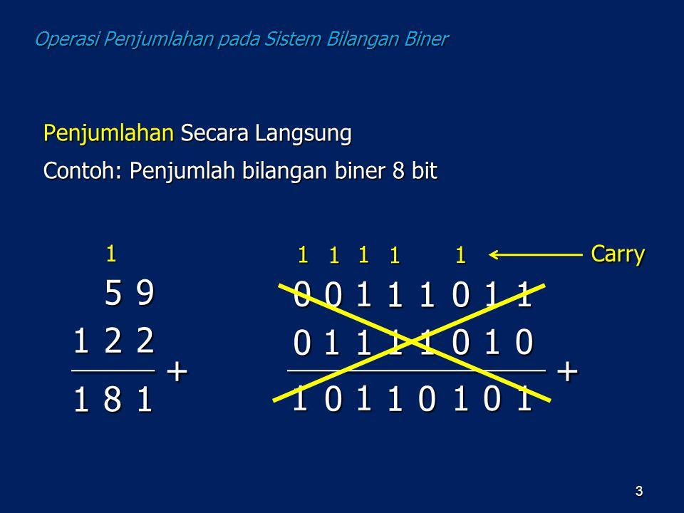 3 18 9 2 5 21 1 1 ++ 11 0 11 1 0 0 01 0 11 1 1 0 10 1 01 1 0 1 1 1 1 1 1 Penjumlahan Secara Langsung Contoh: Penjumlah bilangan biner 8 bit Carry Oper