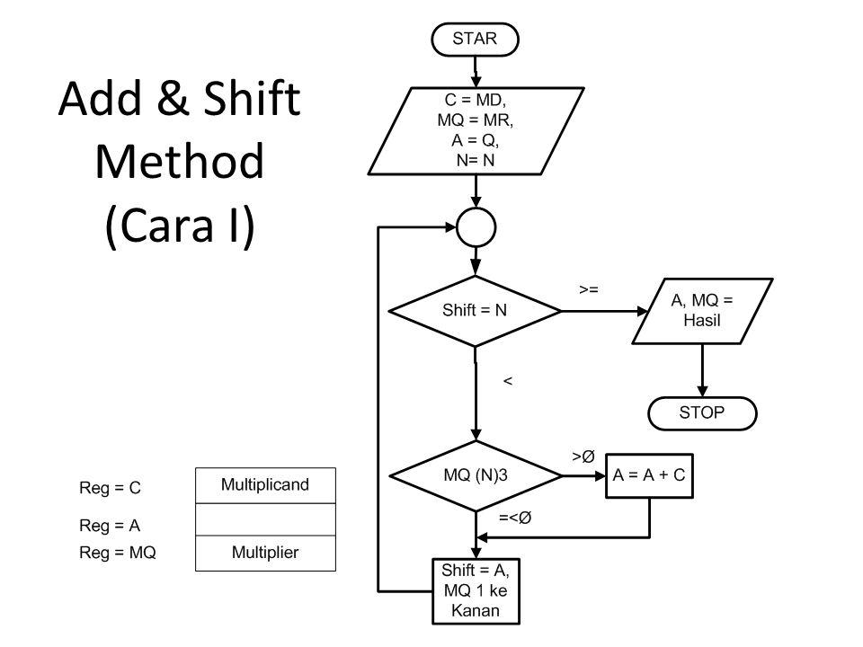 Add & Shift Method (Cara I)