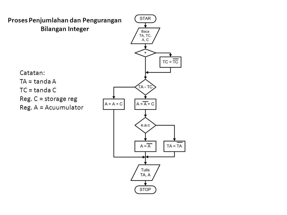 Proses Penjumlahan dan Pengurangan Bilangan Integer Catatan: TA = tanda A TC = tanda C Reg. C = storage reg Reg. A = Acuumulator
