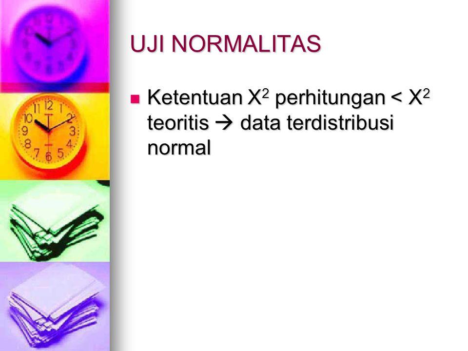 UJI NORMALITAS Ketentuan X 2 perhitungan < X 2 teoritis  data terdistribusi normal Ketentuan X 2 perhitungan < X 2 teoritis  data terdistribusi norm