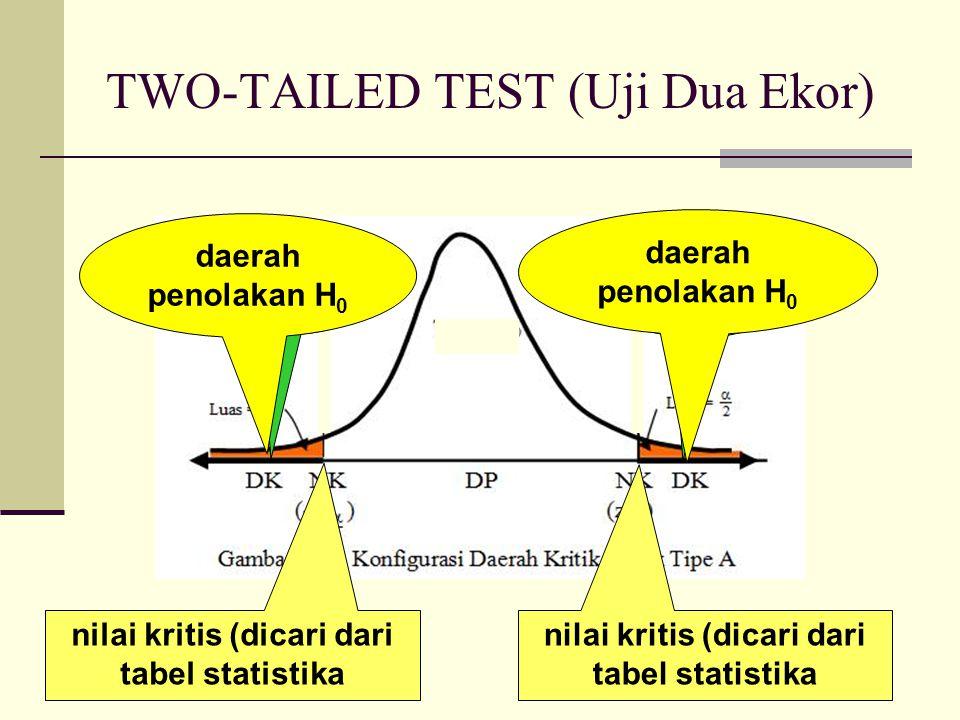 ONE-TAILED RIGHT-HAND SIDE TEST (Uji Satu Ekor Kanan) nilai kritis (dicari dari tabel statistika daerah kritis daerah penolakan H 0