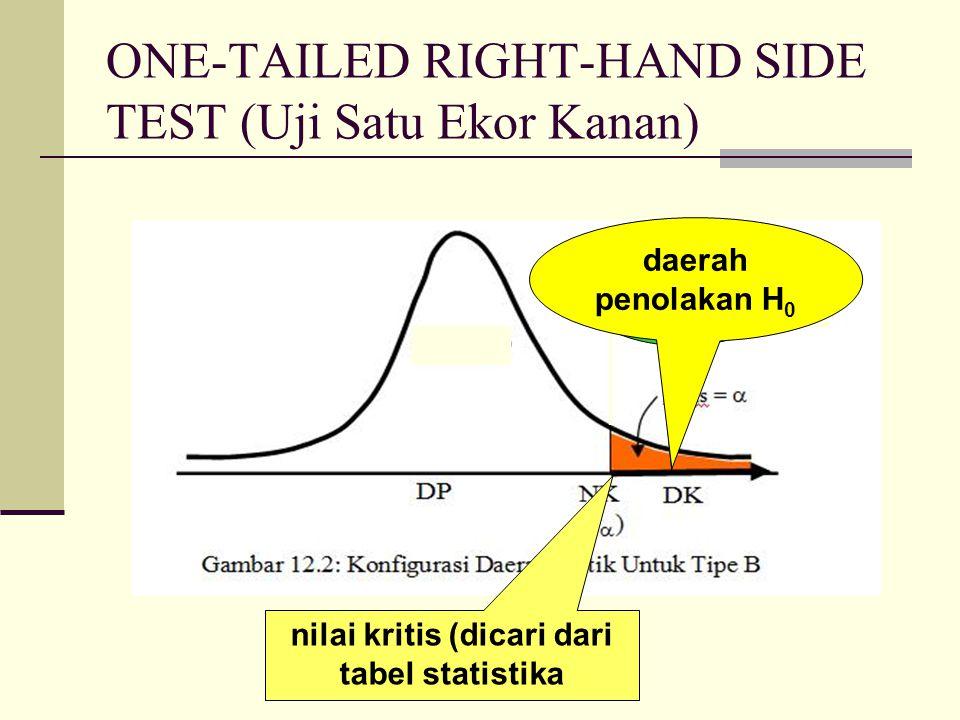 ONE-TAILED LEFT HAND SIDE TEST (Uji Satu Ekor Kiri) nilai kritis (dicari dari tabel statistika daerah kritis daerah penolakan H 0