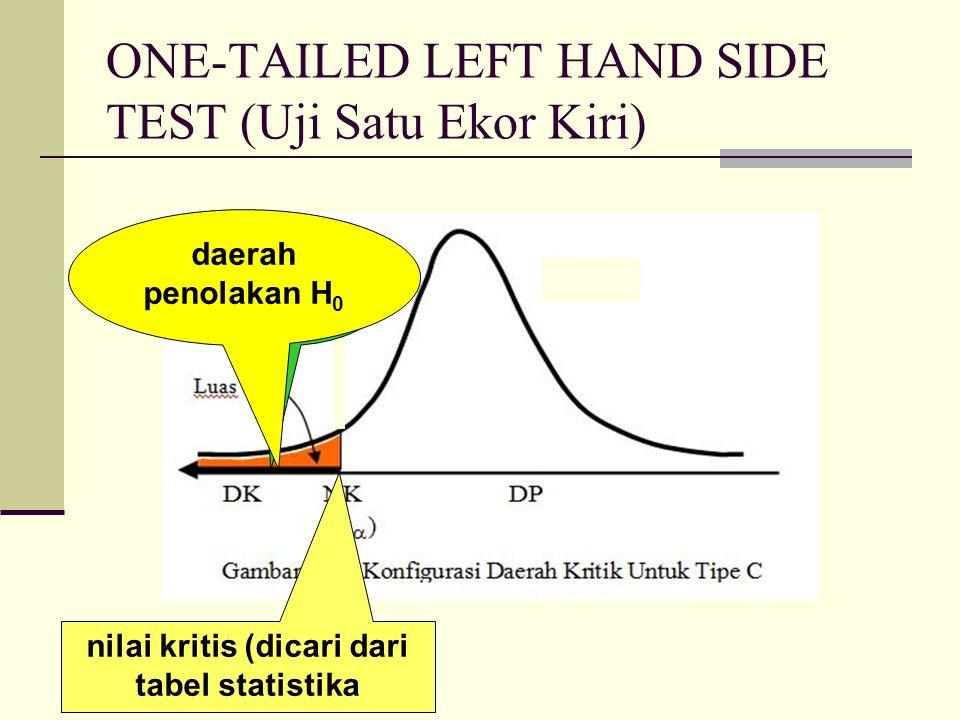 The Procedure of Hypotheses Test (Prosedur Uji Hipotesis) 1.