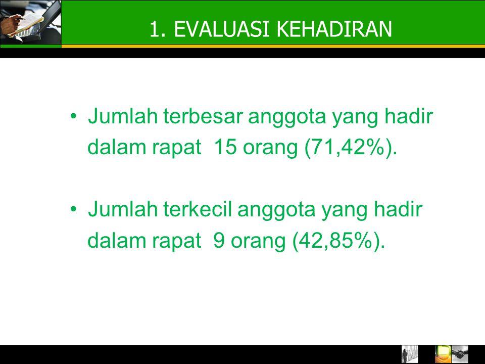 1. EVALUASI KEHADIRAN Jumlah terbesar anggota yang hadir dalam rapat 15 orang (71,42%).