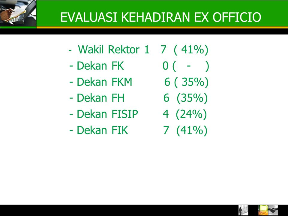 EVALUASI KEHADIRAN EX OFFICIO - Wakil Rektor 1 7 ( 41%) - Dekan FK 0 ( - ) - Dekan FKM 6 ( 35%) - Dekan FH 6 (35%) - Dekan FISIP 4 (24%) - Dekan FIK 7 (41%)