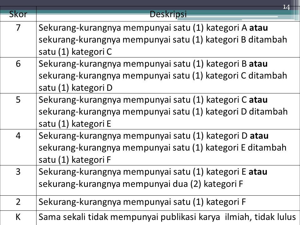 14 SkorDeskripsi 7Sekurang-kurangnya mempunyai satu (1) kategori A atau sekurang-kurangnya mempunyai satu (1) kategori B ditambah satu (1) kategori C